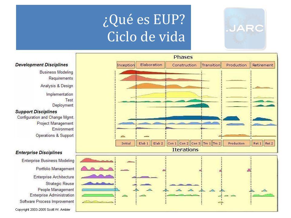 ¿Qué es EUP Ciclo de vida
