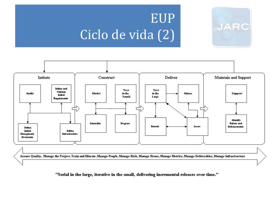 EUP Ciclo de vida (2)