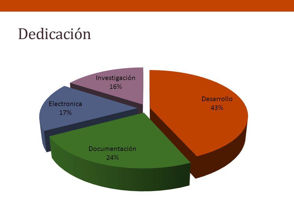 Dedicación Desarrollo 255 Documentación 140 Electrónica 100