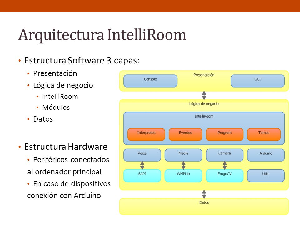 Arquitectura IntelliRoom