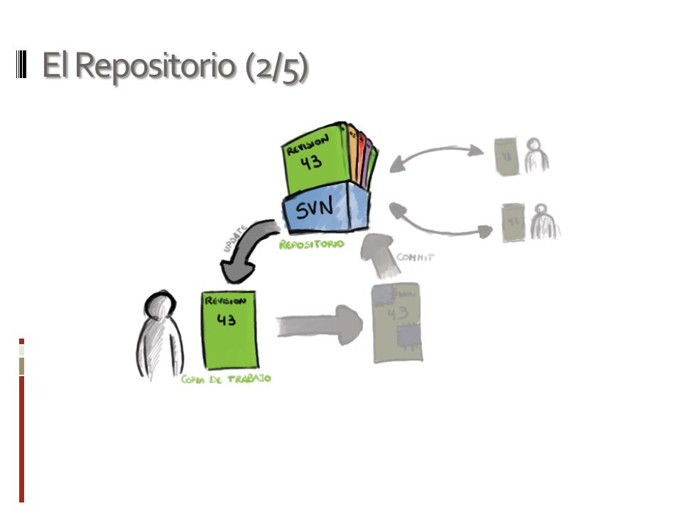 El Repositorio (2/5)