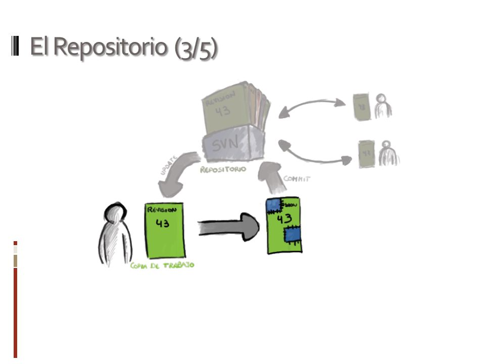 El Repositorio (3/5)