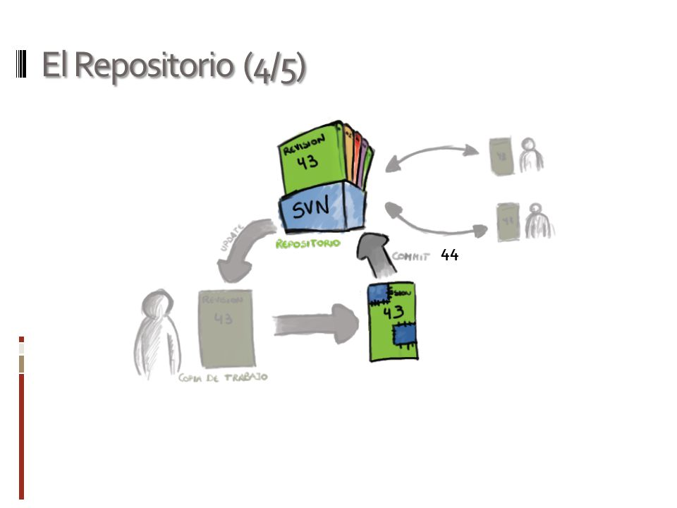 El Repositorio (4/5) 44