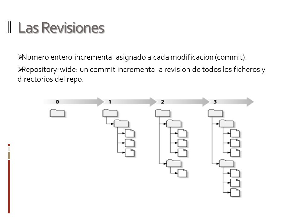 Las Revisiones Numero entero incremental asignado a cada modificacion (commit).