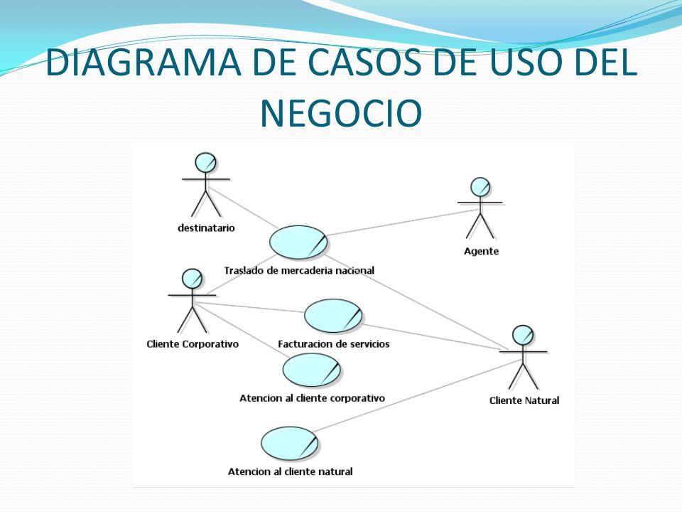 DIAGRAMA DE CASOS DE USO DEL NEGOCIO