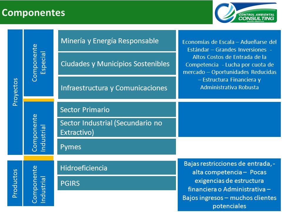 Componentes Minería y Energía Responsable CVC