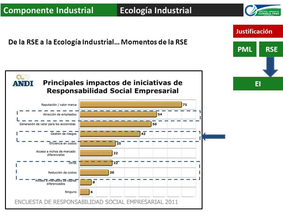 Componente Industrial Ecología Industrial
