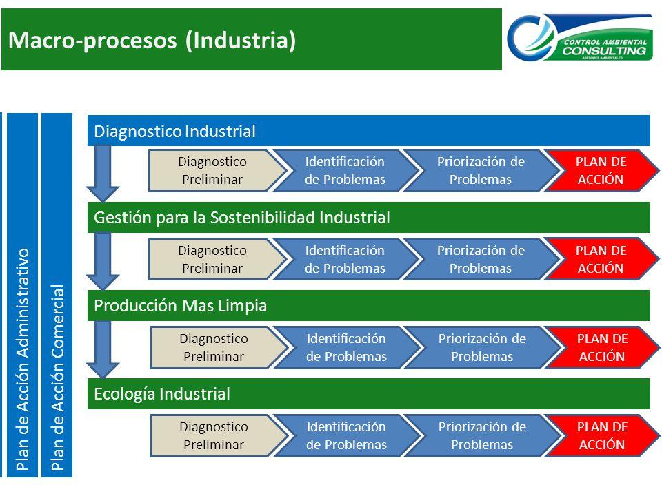 Macro-procesos (Industria)