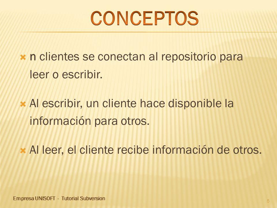 CONCEPTOS n clientes se conectan al repositorio para leer o escribir.