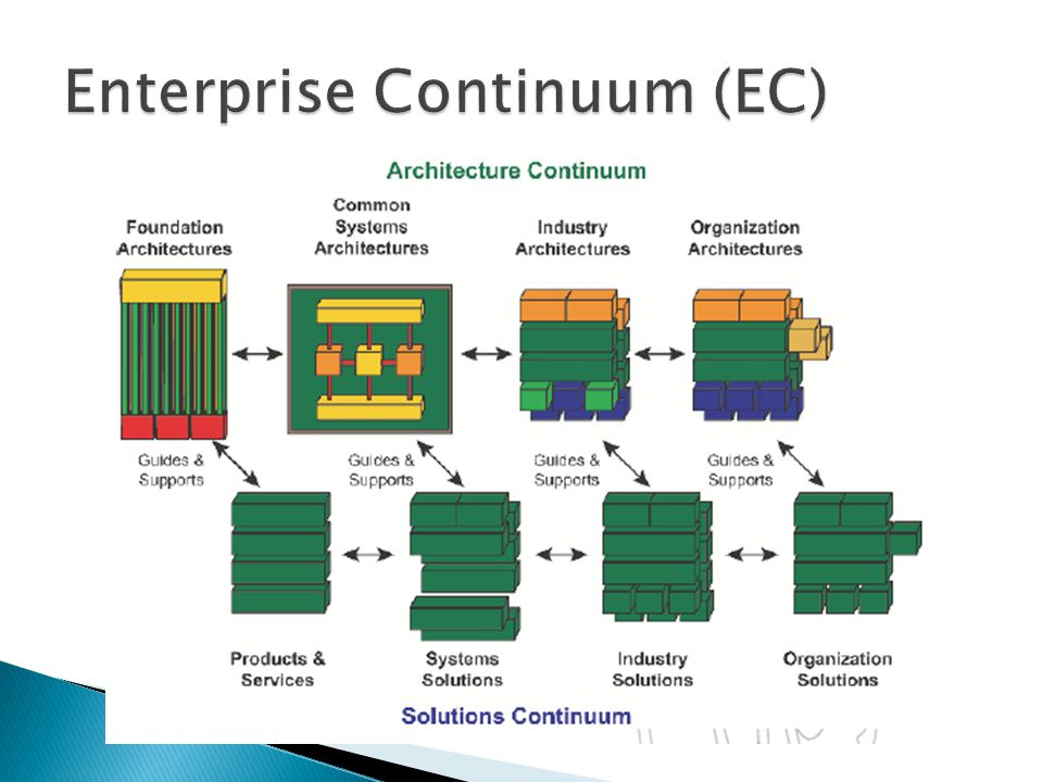 Enterprise Continuum (EC)