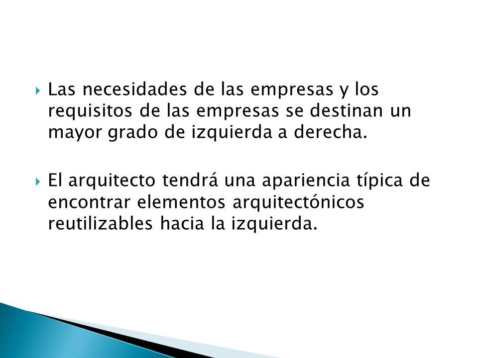 Las necesidades de las empresas y los requisitos de las empresas se destinan un mayor grado de izquierda a derecha.