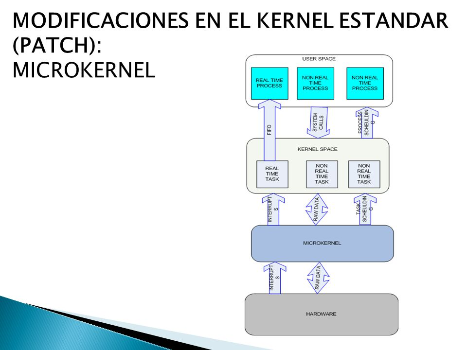 MODIFICACIONES EN EL KERNEL ESTANDAR (PATCH):