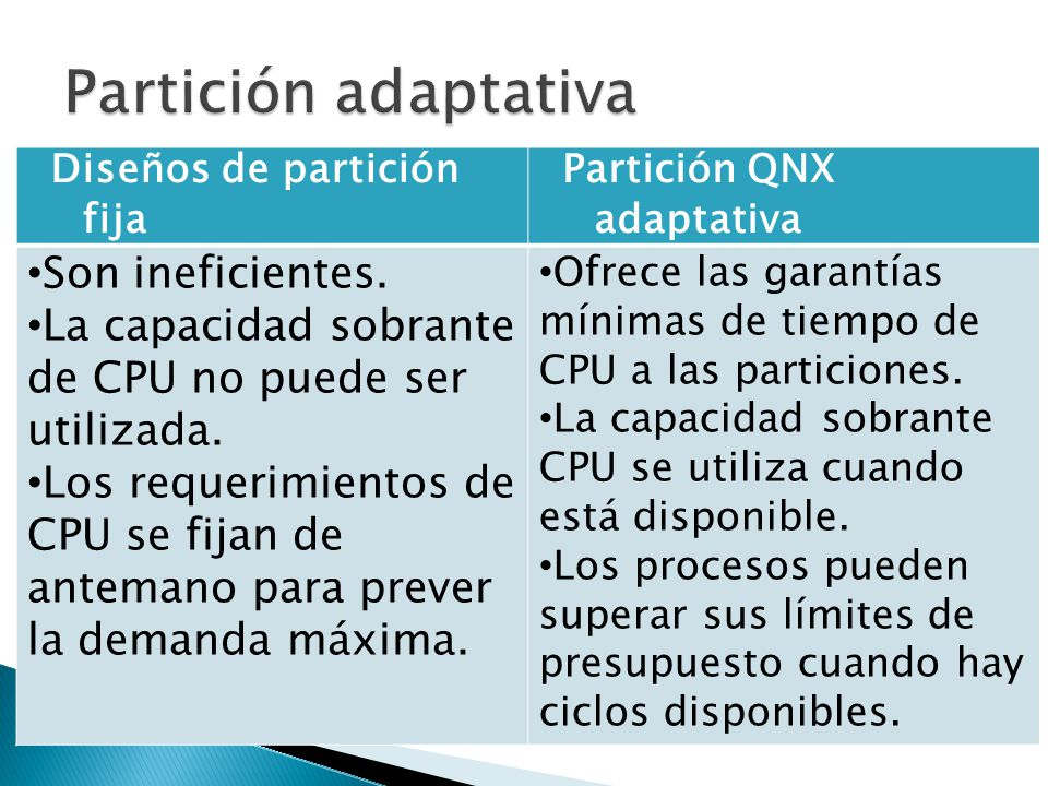 Partición adaptativa Son ineficientes.