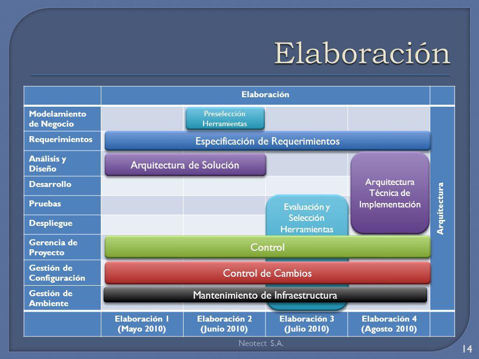 Elaboración Especificación de Requerimientos Arquitectura de Solución