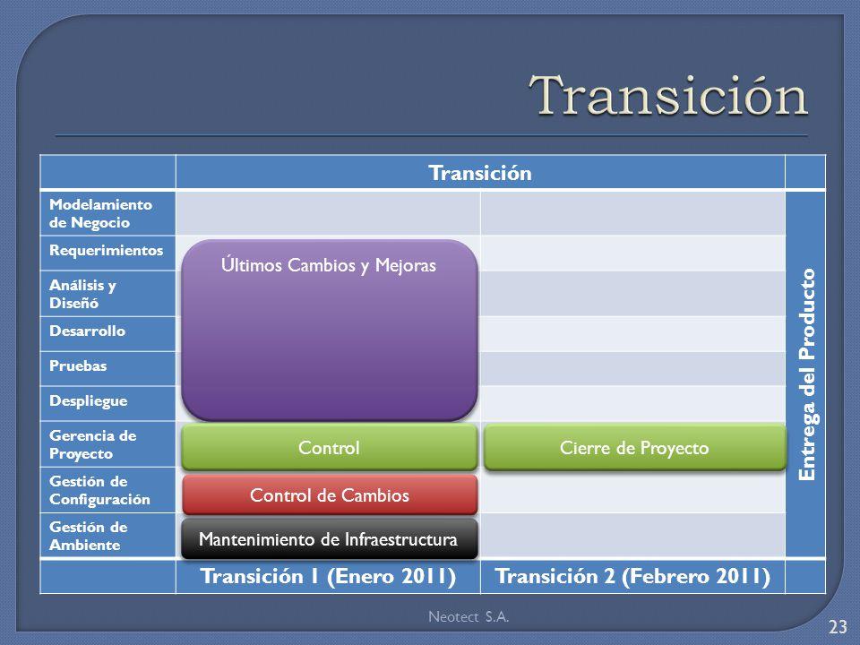 Transición Transición Entrega del Producto Transición 1 (Enero 2011)