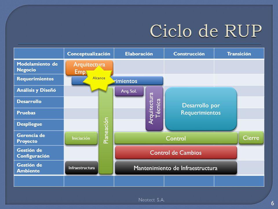 Ciclo de RUP Arquitectura Empresarial Requerimientos