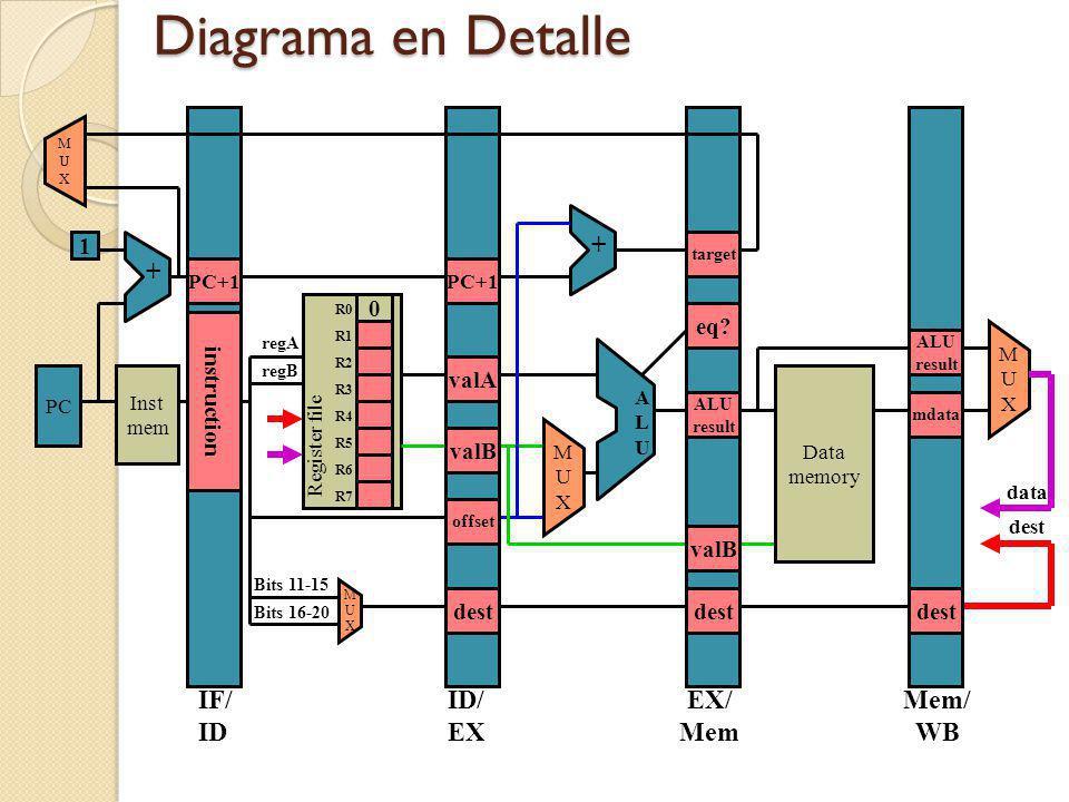 Diagrama en Detalle + + IF/ ID ID/ EX EX/ Mem Mem/ WB 1 eq valA