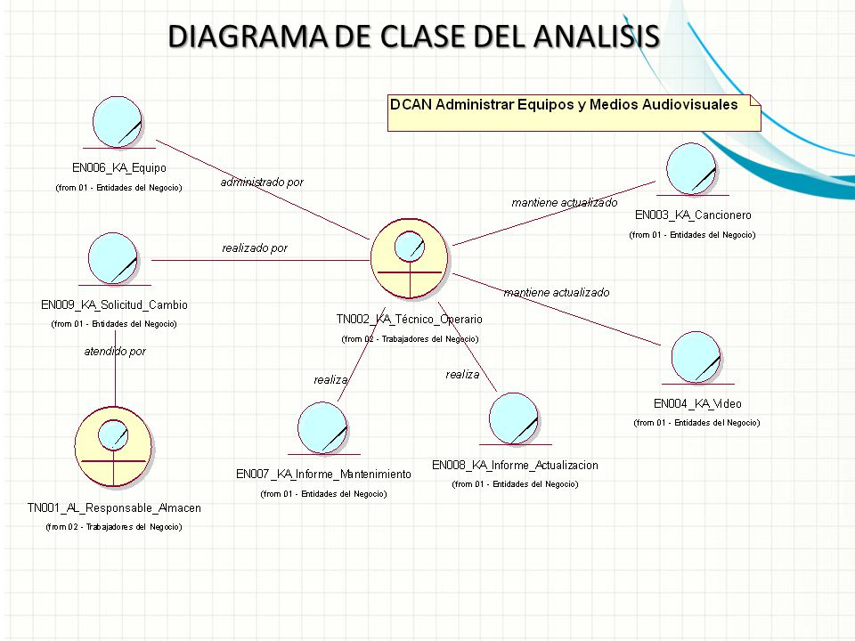 DIAGRAMA DE CLASE DEL ANALISIS