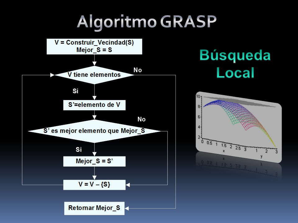 Algoritmo GRASP Búsqueda Local