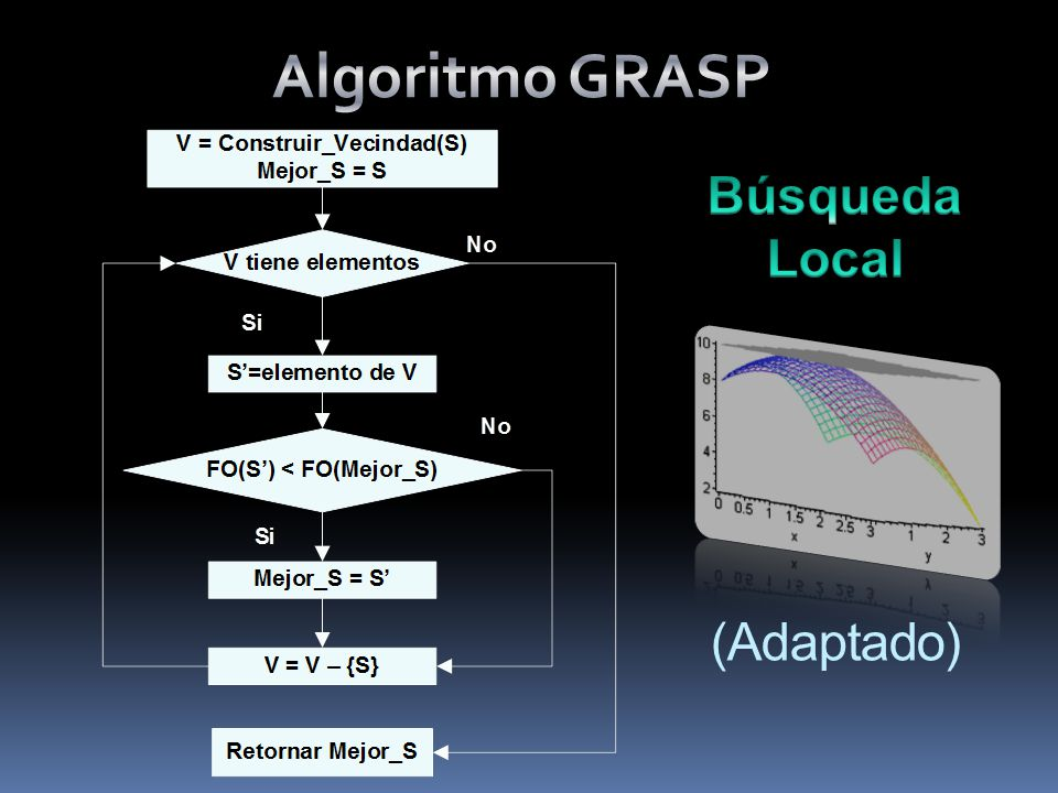 Algoritmo GRASP Búsqueda Local (Adaptado)