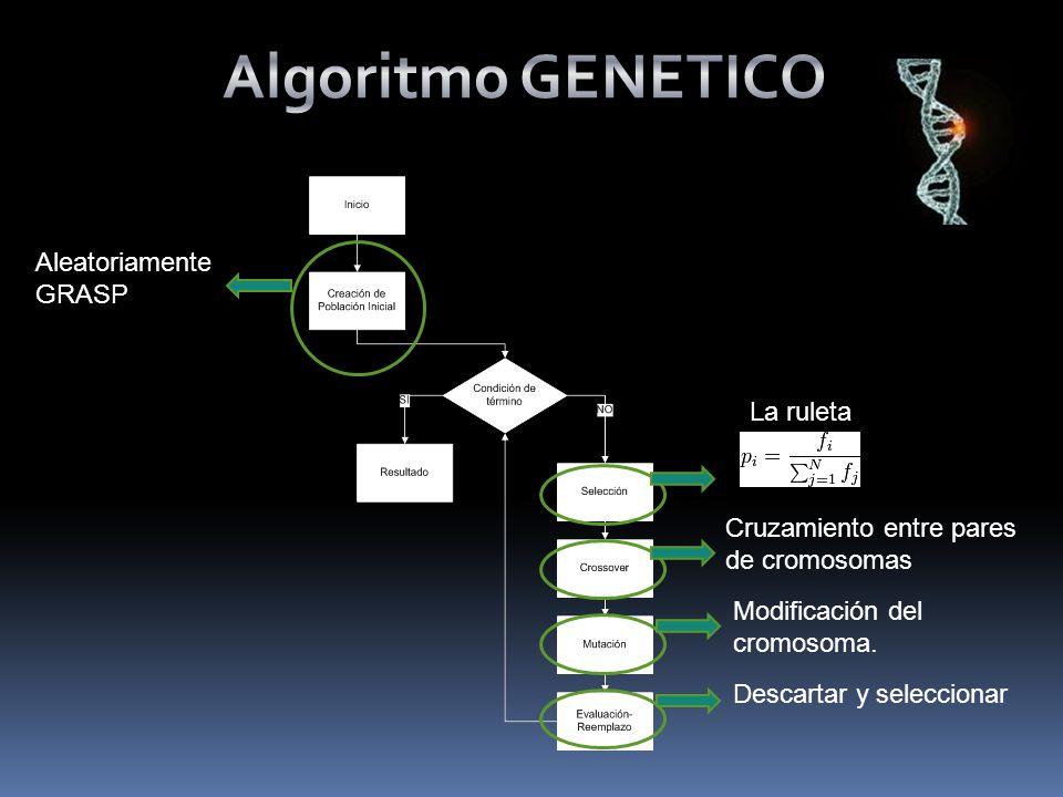 Algoritmo GENETICO Aleatoriamente GRASP La ruleta