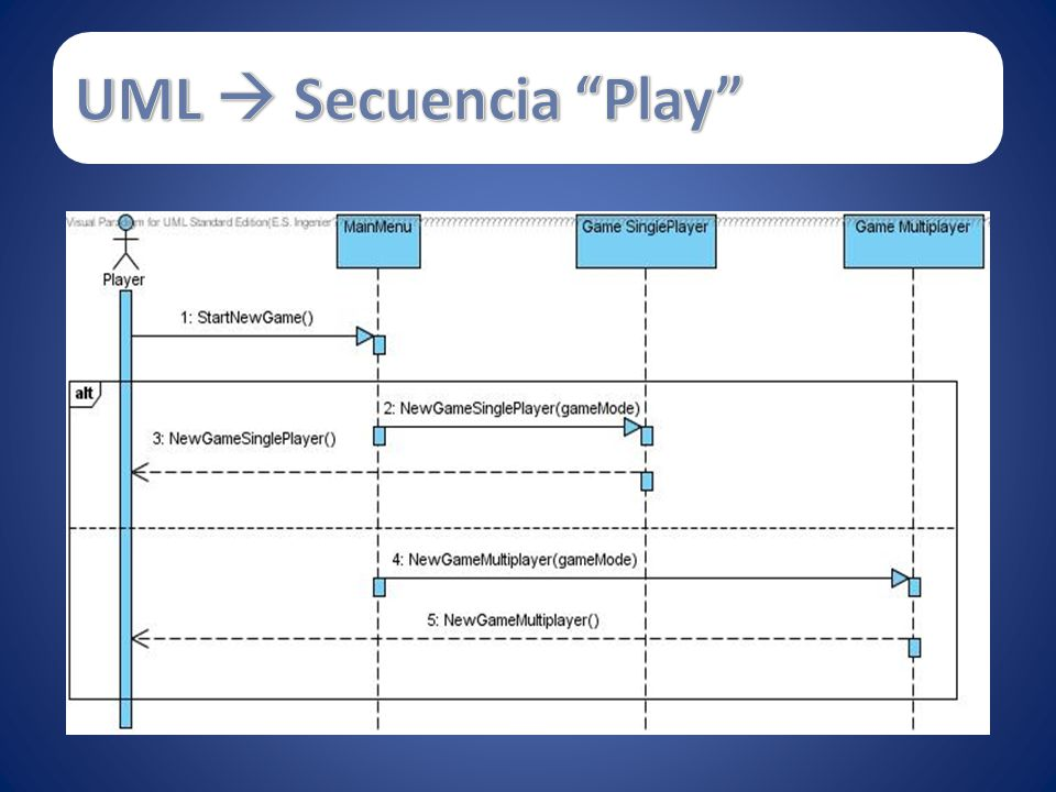 UML  Secuencia Play