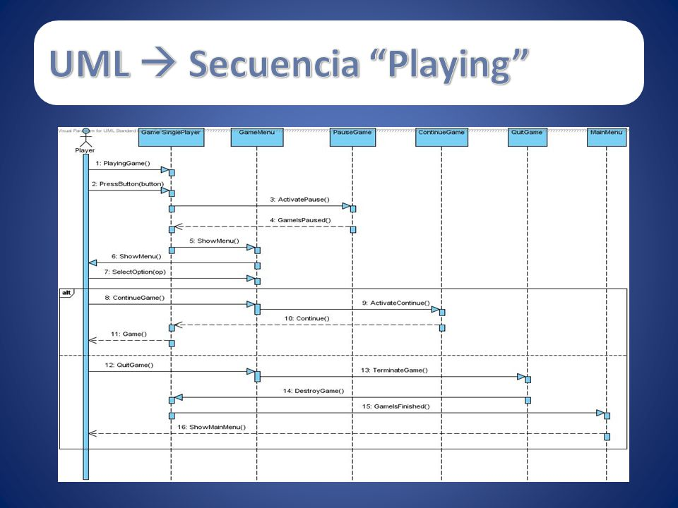 UML  Secuencia Playing