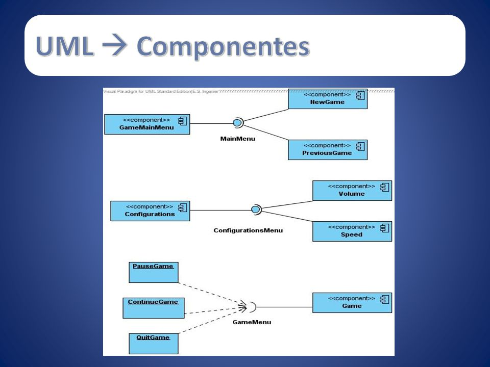UML  Componentes