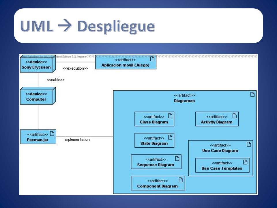 UML  Despliegue