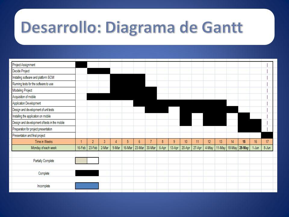 Desarrollo: Diagrama de Gantt