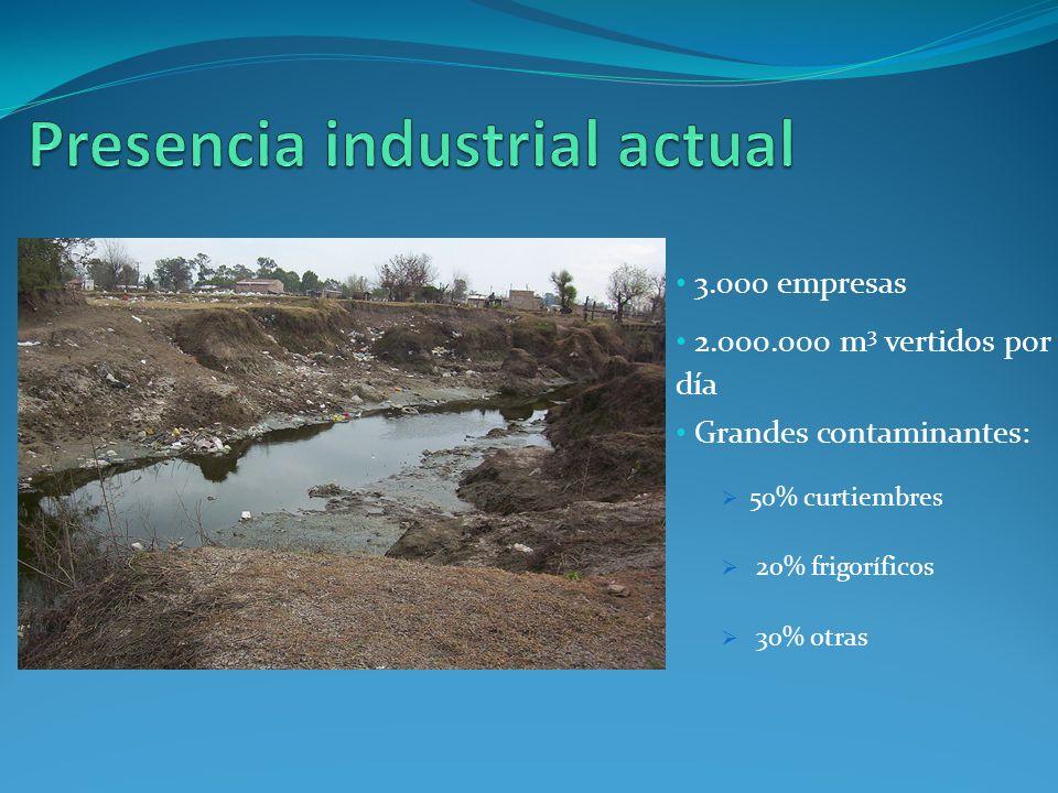 Presencia industrial actual