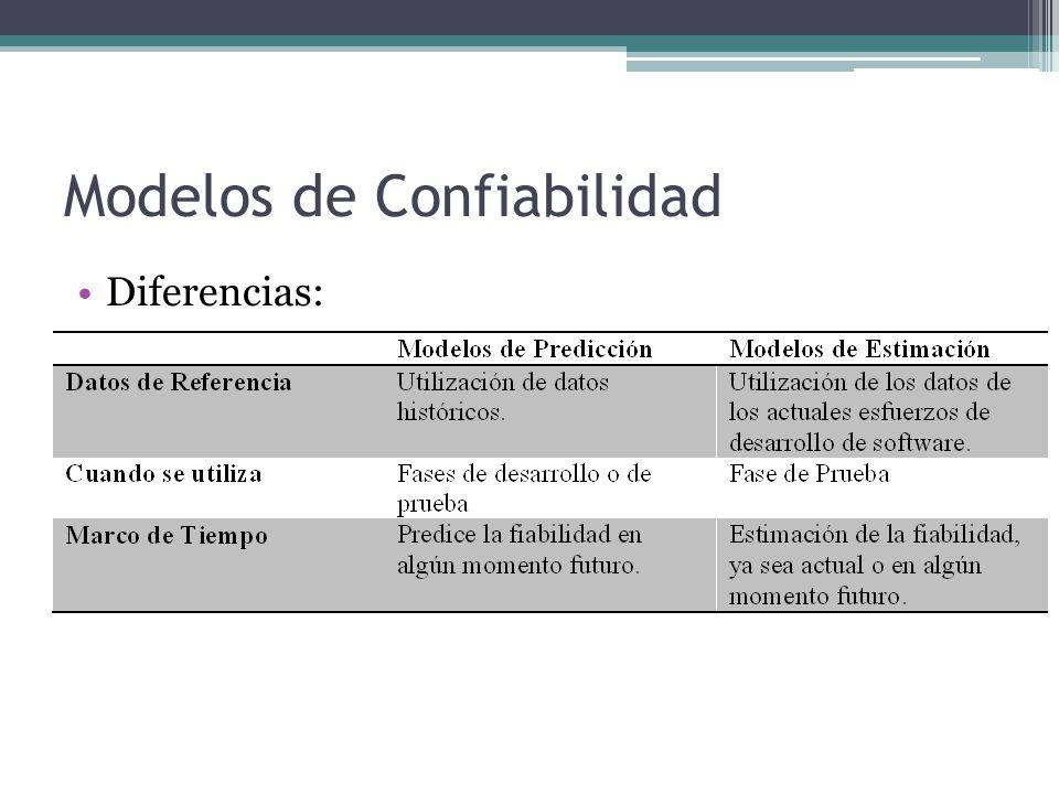 Modelos de Confiabilidad
