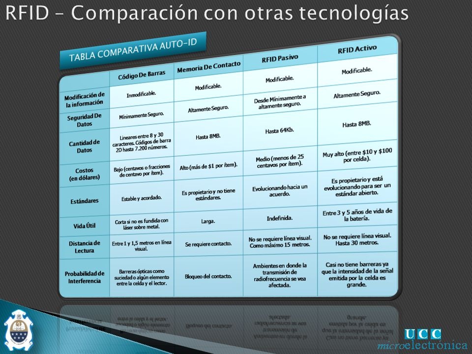 TABLA COMPARATIVA AUTO-ID