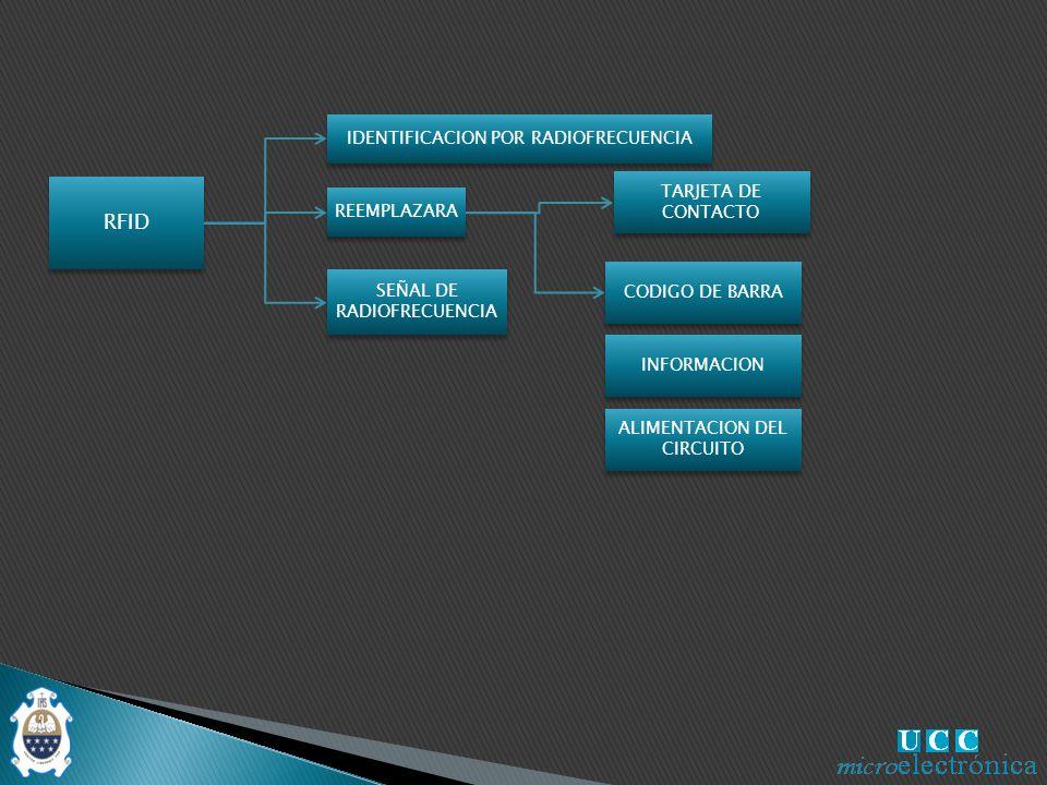 RFID IDENTIFICACION POR RADIOFRECUENCIA TARJETA DE CONTACTO