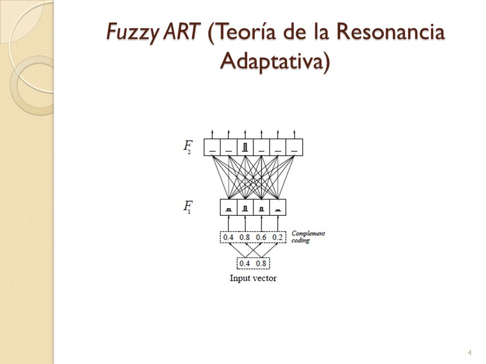 Fuzzy ART (Teoría de la Resonancia Adaptativa)