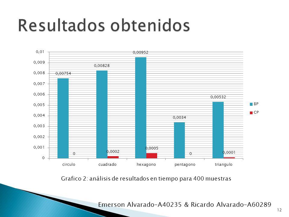 Grafico 2: análisis de resultados en tiempo para 400 muestras