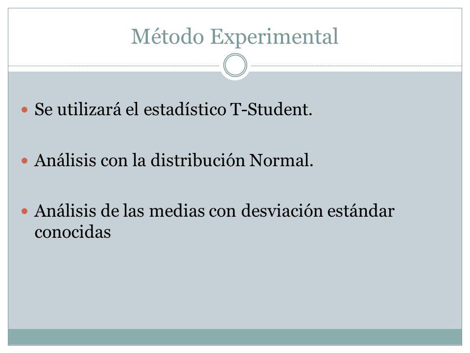 Método Experimental Se utilizará el estadístico T-Student.
