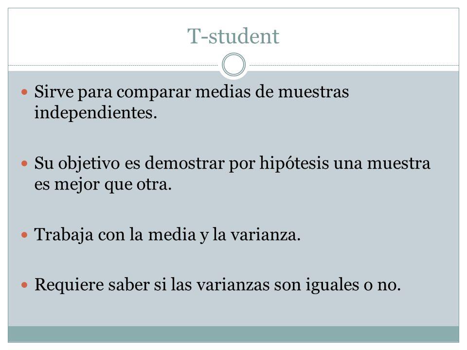 T-student Sirve para comparar medias de muestras independientes.