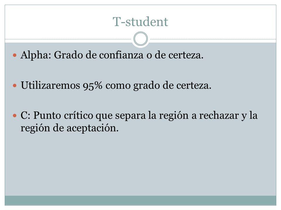 T-student Alpha: Grado de confianza o de certeza.