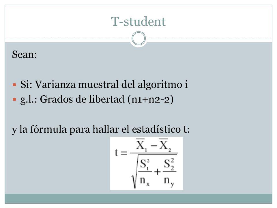 T-student Sean: Si: Varianza muestral del algoritmo i