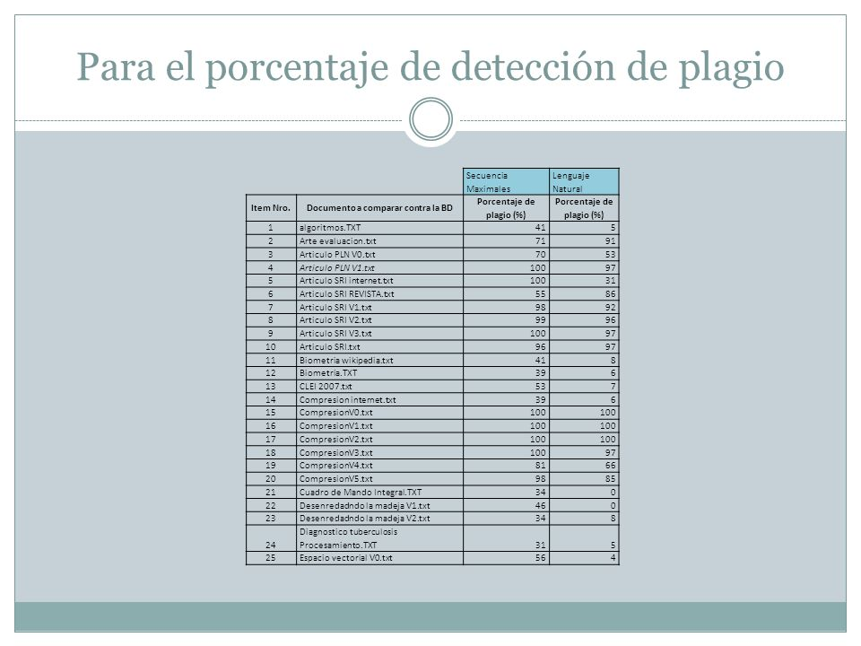 Para el porcentaje de detección de plagio