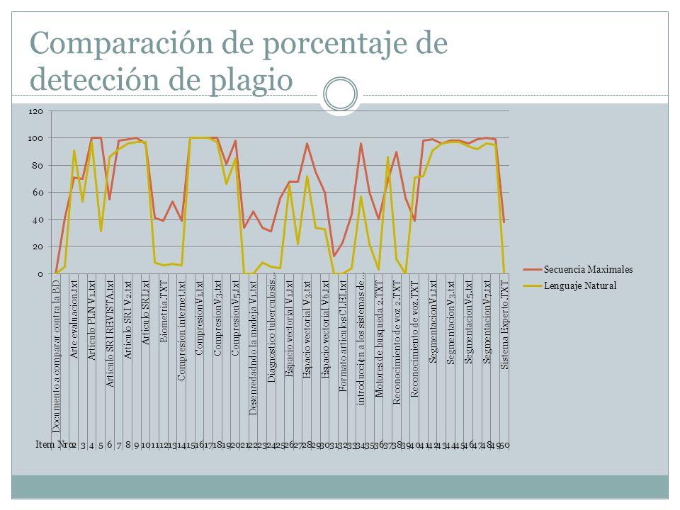 Comparación de porcentaje de detección de plagio