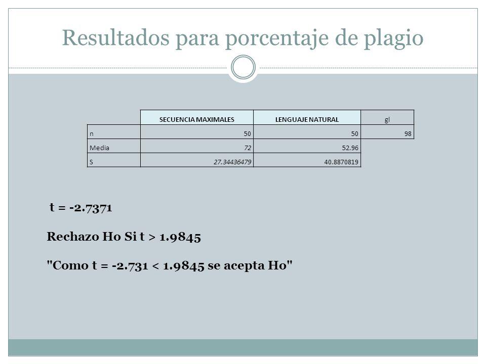 Resultados para porcentaje de plagio