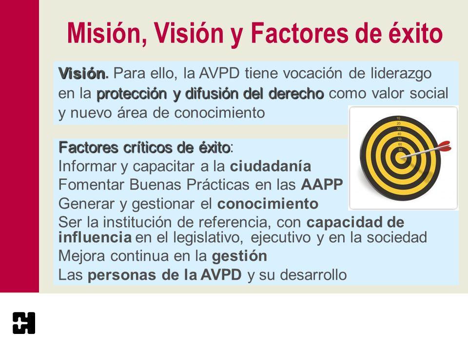 Misión, Visión y Factores de éxito