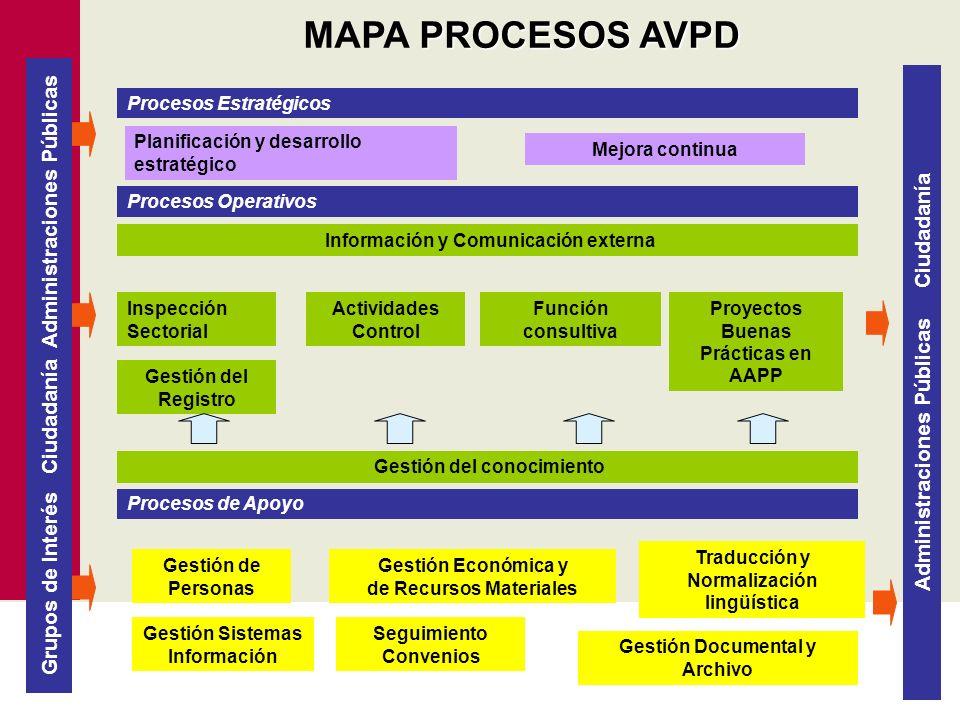 MAPA PROCESOS AVPD Procesos Estratégicos. Planificación y desarrollo estratégico. Mejora continua.