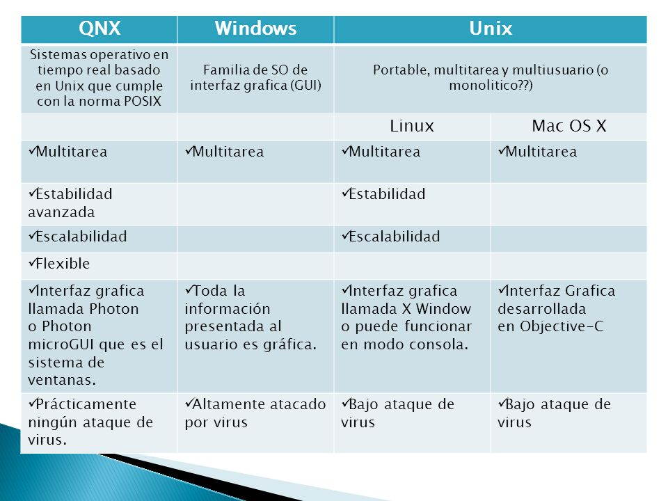 QNX Windows Unix Linux Mac OS X Multitarea Estabilidad avanzada