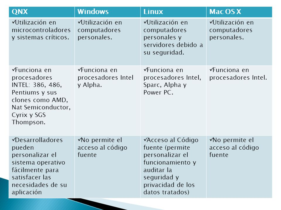 QNX Windows Linux Mac OS X