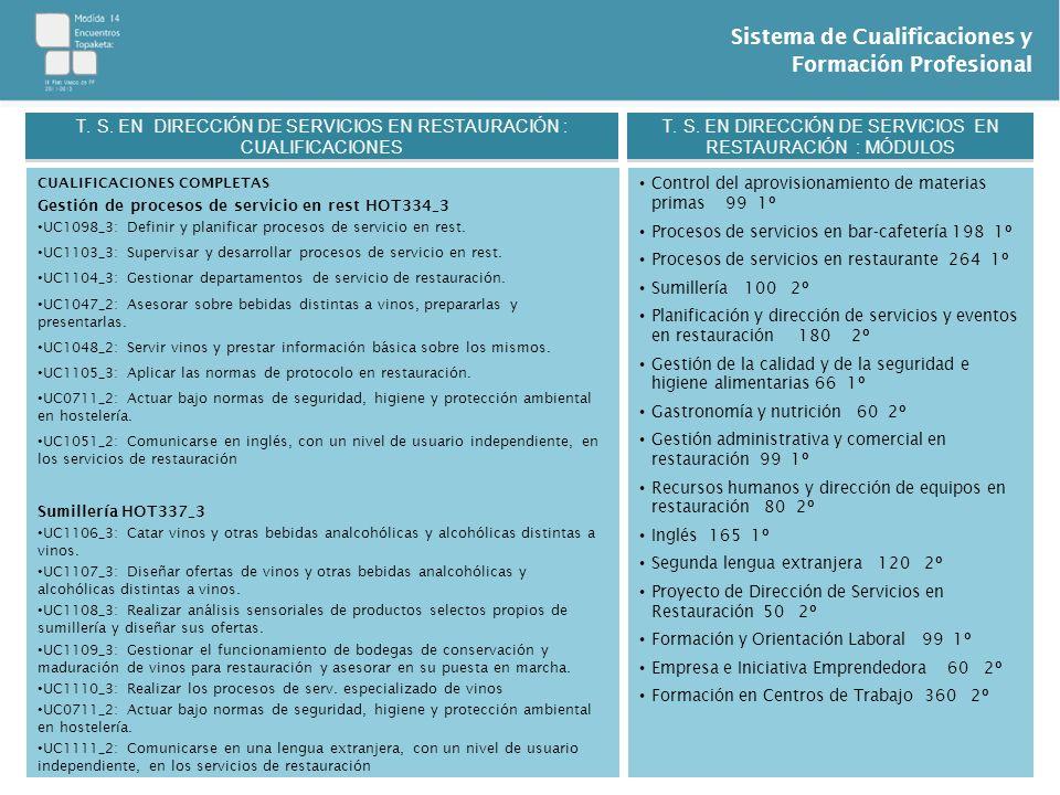 T. S. EN DIRECCIÓN DE SERVICIOS EN RESTAURACIÓN : CUALIFICACIONES