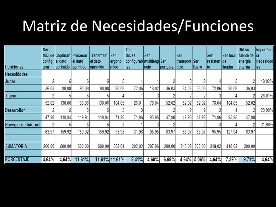 Matriz de Necesidades/Funciones