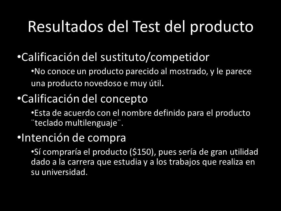 Resultados del Test del producto